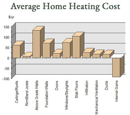 Home energy cost whitefish kalispell montana